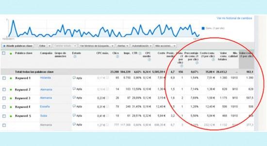 ¿Cómo hacer que sea rentable su campaña de Adwords?